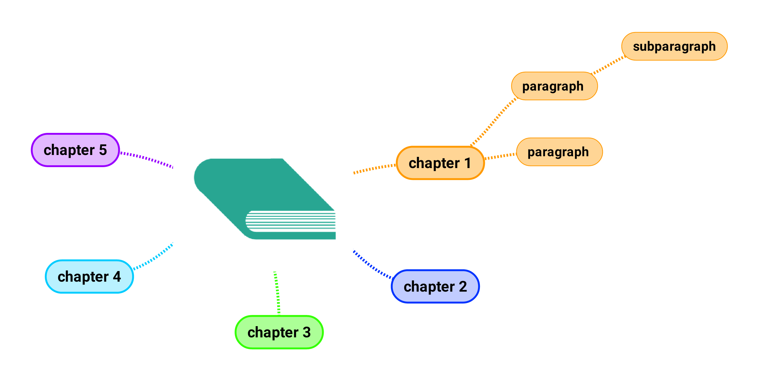 Image of a book connected to chapters, paragraph and subparagraph