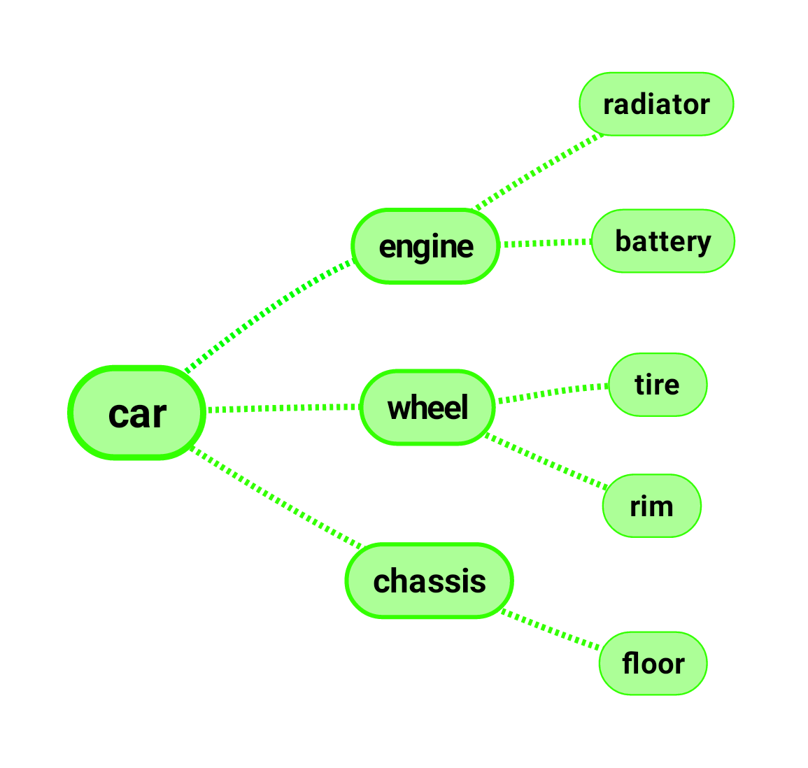 """Car"" is divided in parts engine, wheel & frame. These parts are divided into subparts again."