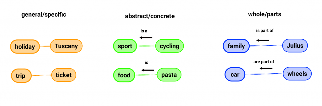 three types; general/specific, abstract/concrete and whole/parts with two examples