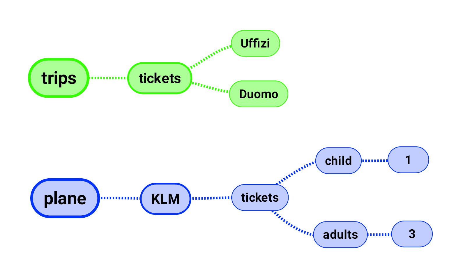 a green and blue line of connected associations for trips and plane