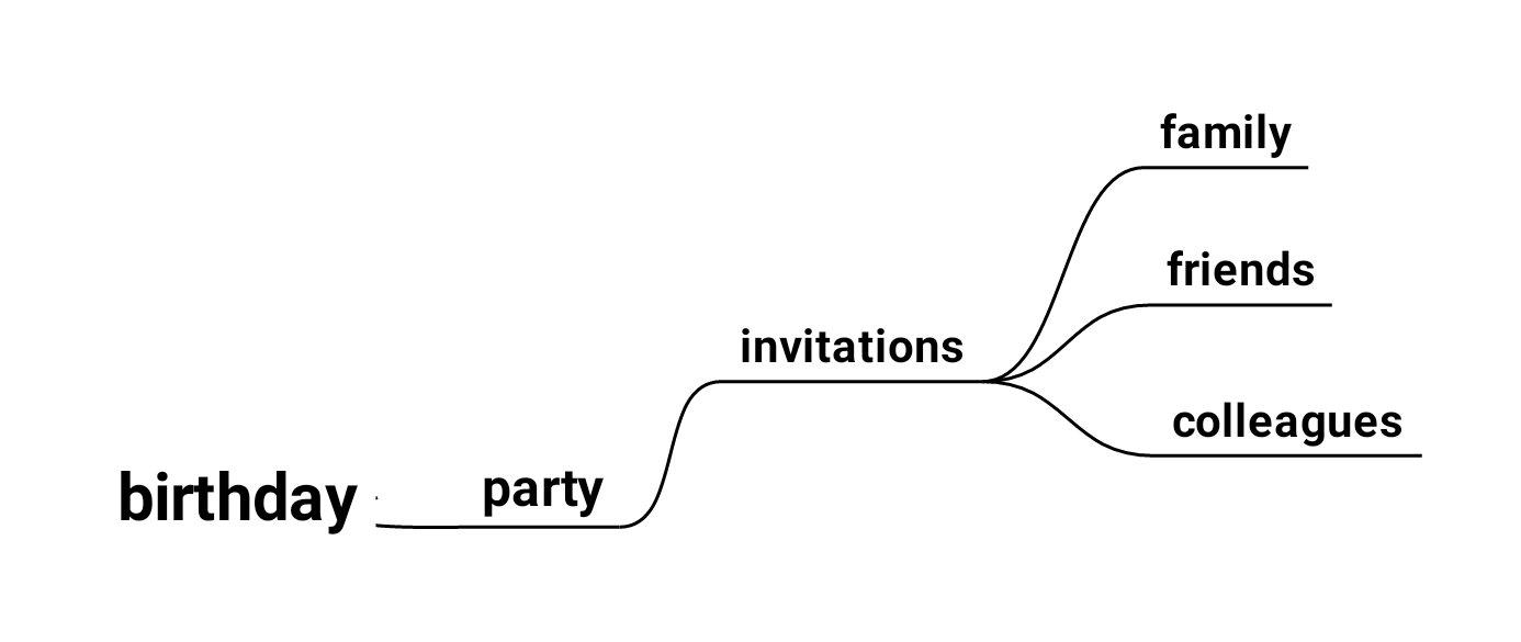 Single keywords are connected to birthday
