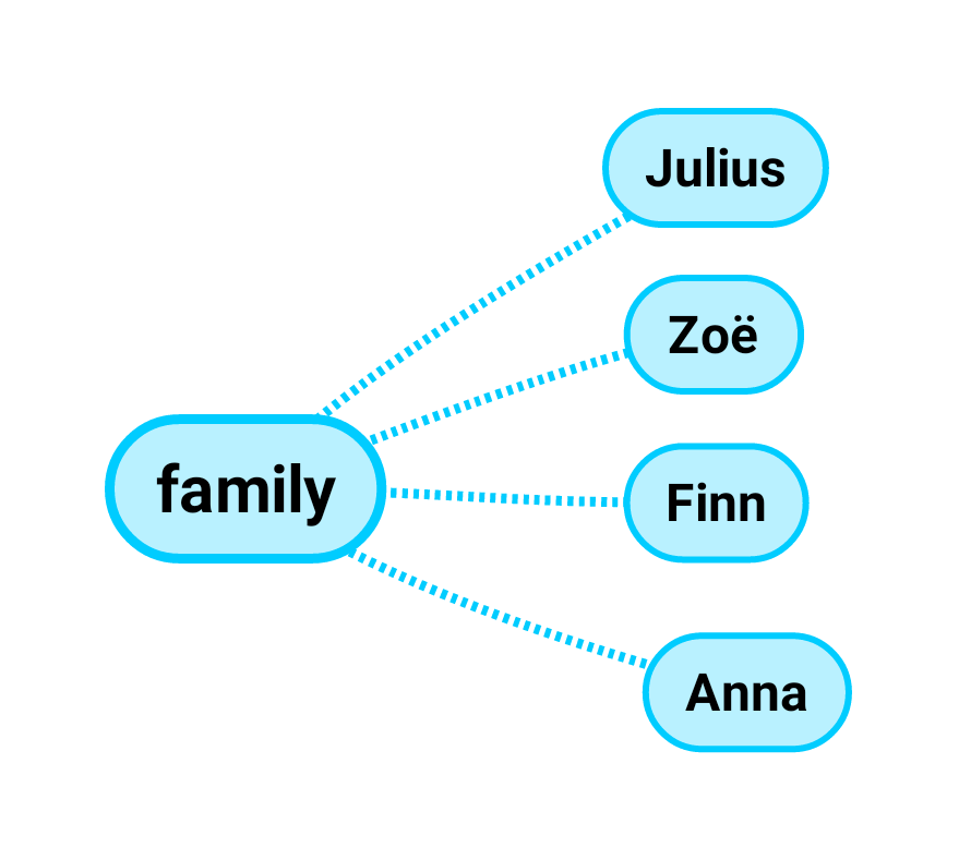 "the word""family"" is connected to 4 members ""Julius"", Zoë, Finn and Anna"