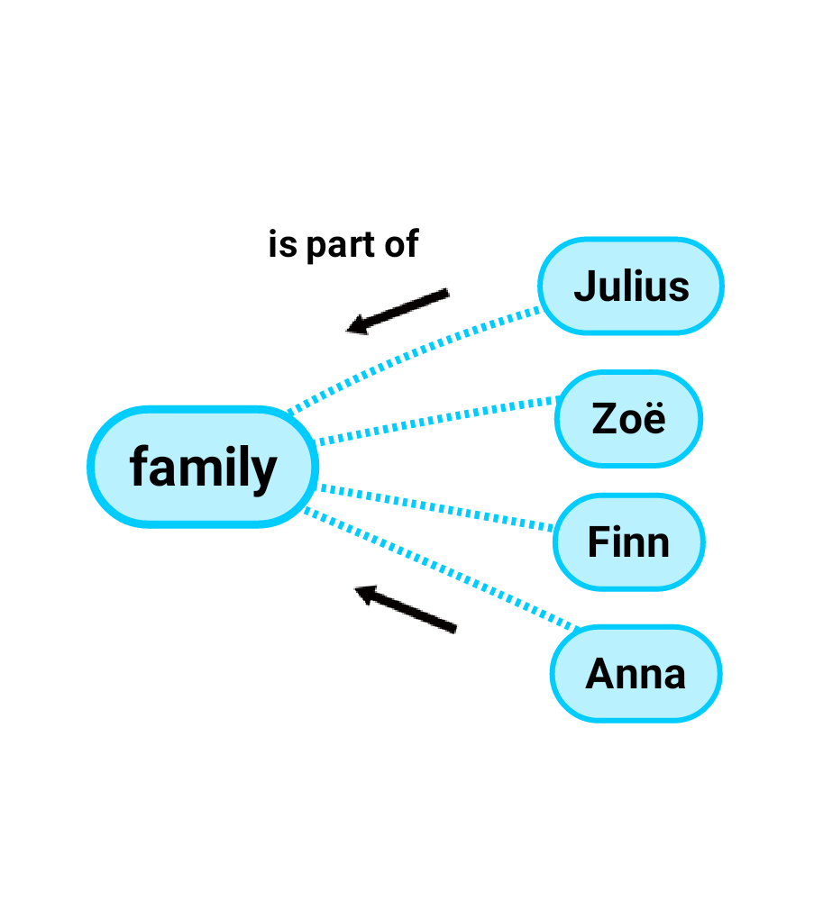"Arrows from right to left and the word ""is part of"" is placed between the members and family"
