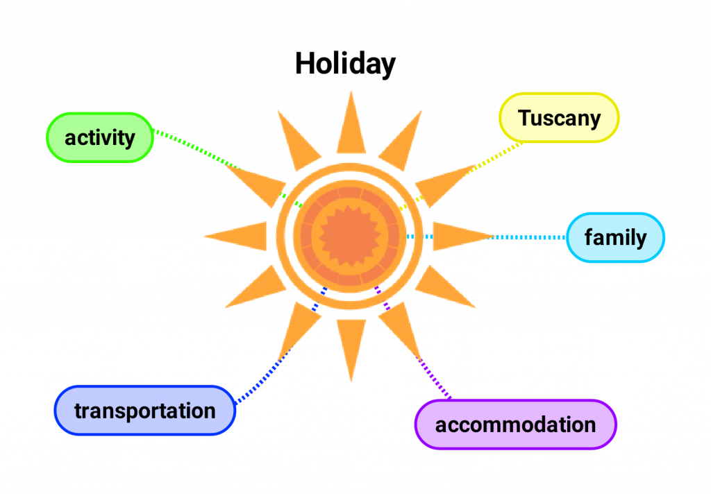 Central image sun with first line associations: Tuscany, family, accommodation, transportation and activity