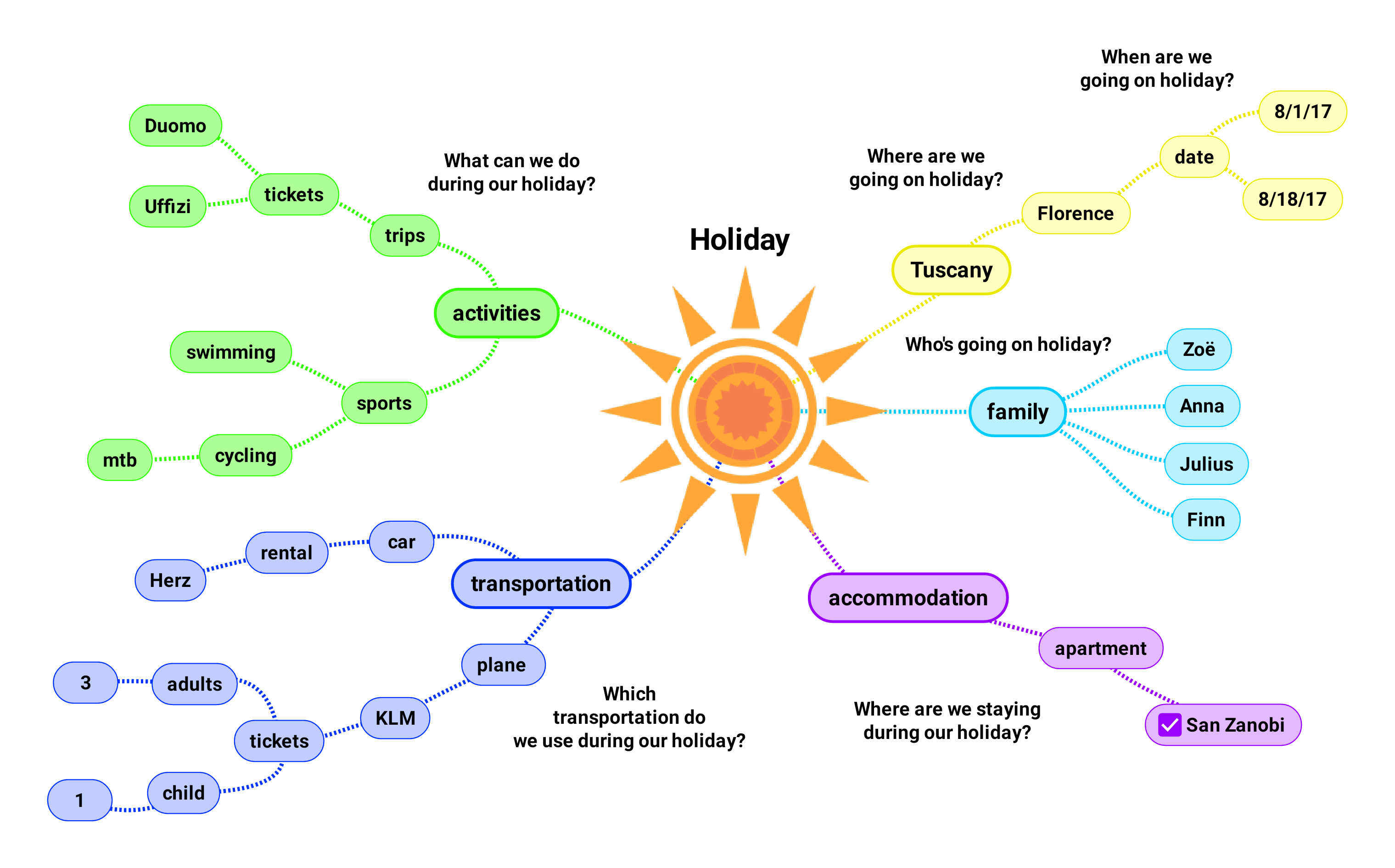 "In the mindmap ""Holiday"" w-questions are added"