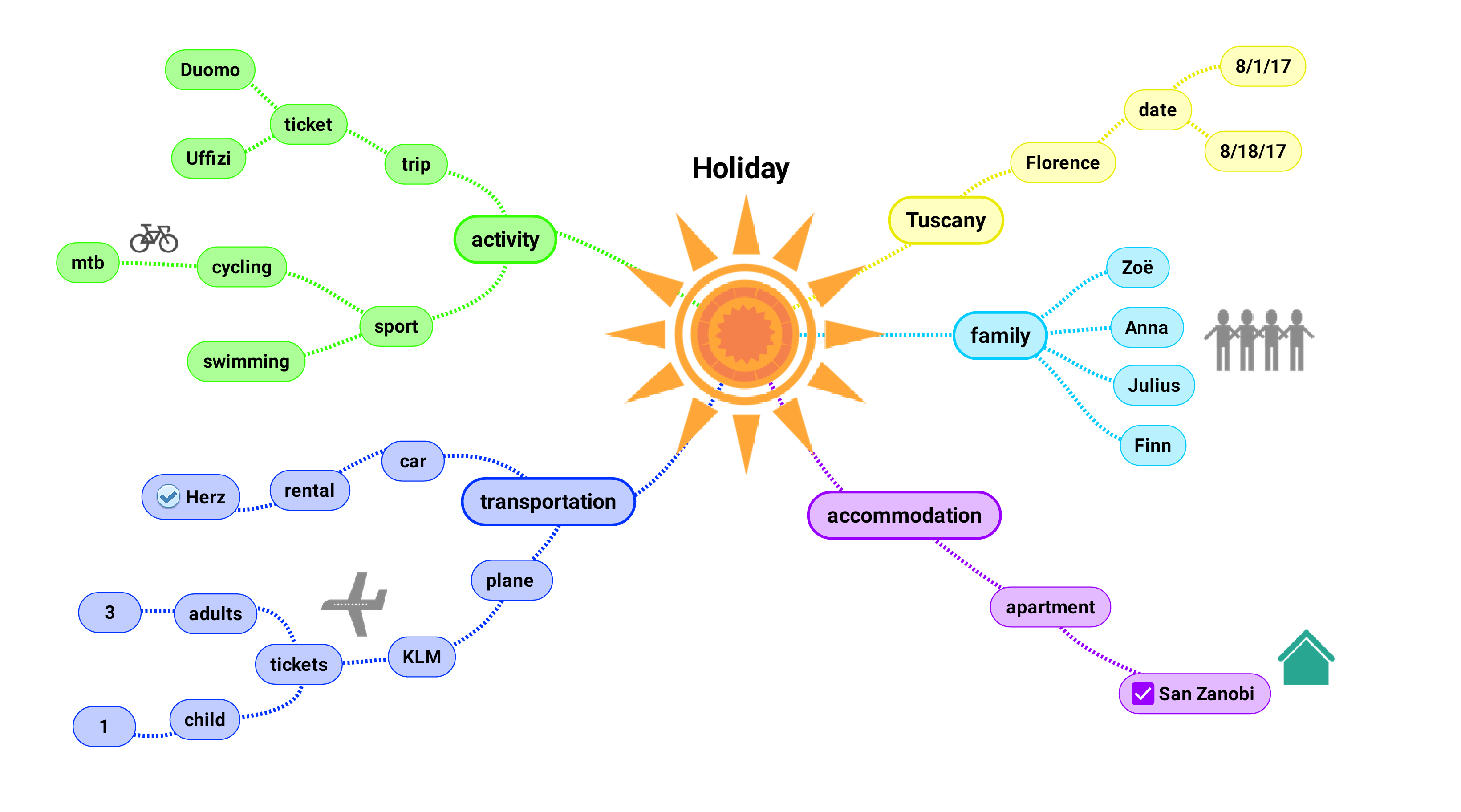"The complete mindmap ""Holiday"" shown with it's associations, colors and images"