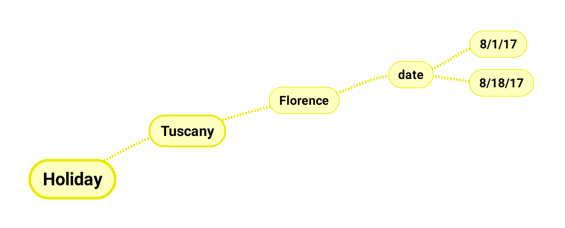 Yellow associations are connected to Tuscany