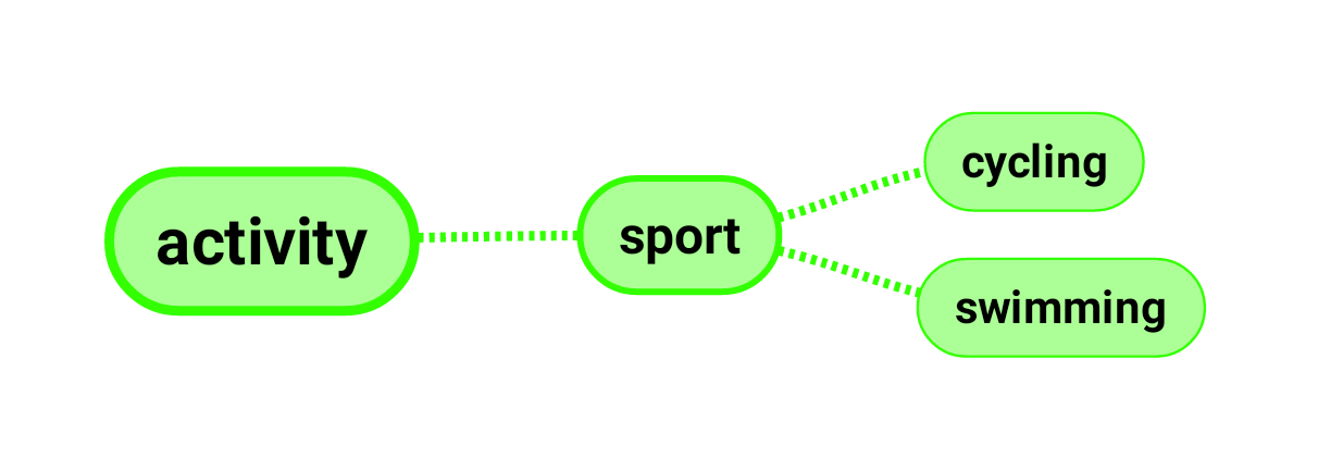 """activity""is connected to ""sport"" and ""sport"" is connected to ""cycling"" and ""swimming"""