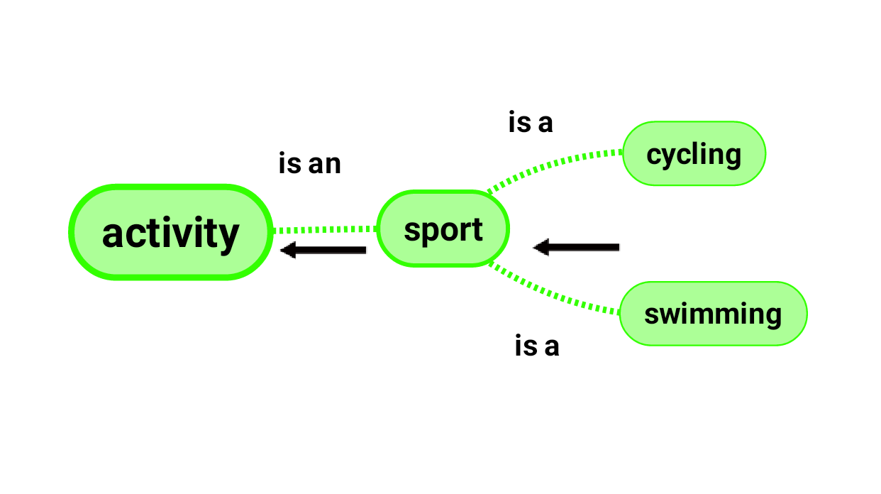 an arrow from right to left guides the associations swimming and cycling to sport and sport to activity