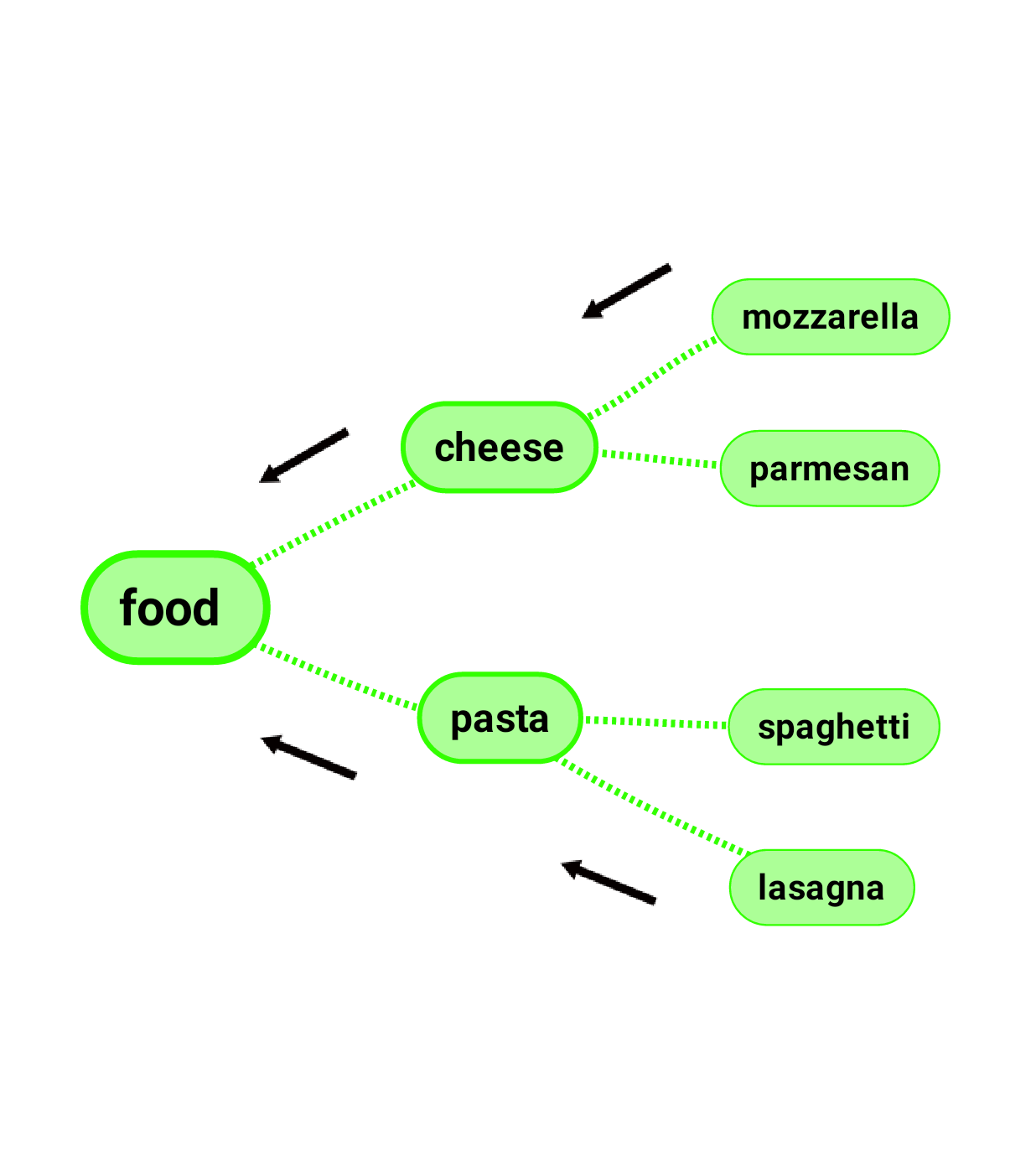 Abstract association (food) is made more and more concrete (cheese)