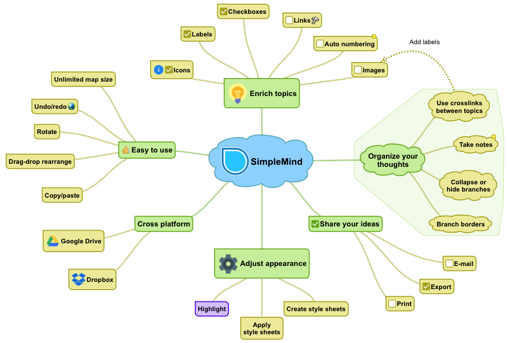 What kind of Mind Maps can I make with SimpleMind Pro ... Make Mind Map on make up mind, make world map, make word map,