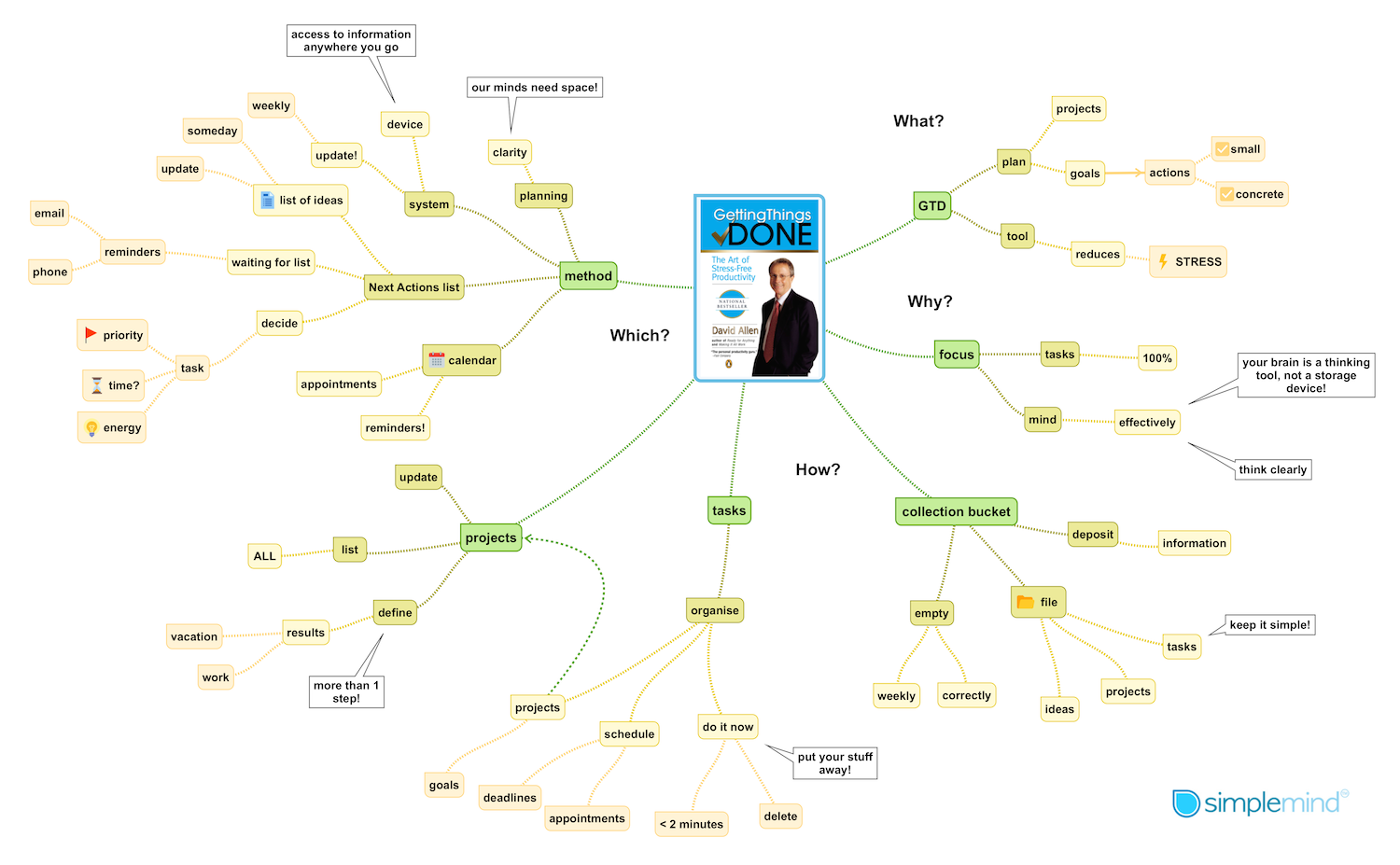 a book summary of Getting Things Done in a mind map