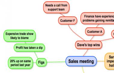 Sales meeting mind map