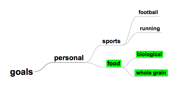 "Associations are ordered from general to specific; more associations can be added to ""food' l"