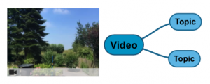 topic with video recordings