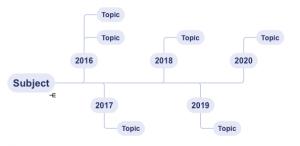Blue steel stylesheet timeline layout